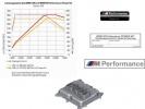 Комплект M Performance Power Kit для BMW F20 125i