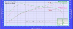 Карбоновая впускная система Eventuri для MINI F56 Cooper S/JCW